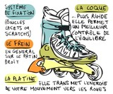 Technique du roller skate