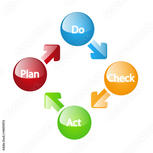 Plan do check act glossy model