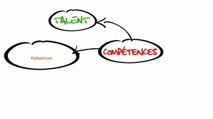 Diagramme travail compétences formation dessin animé couleurs
