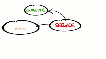 Service satisfaction qualité SAV animation dessin vidéo