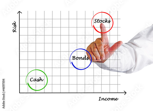Diagram of investment
