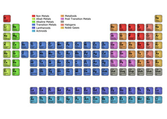 Periodic Table - Colour Version