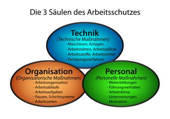 3 Säulen des Arbeitsschutzes Kozept
