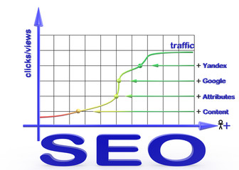 Promotion and website optimization.