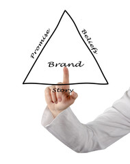 Brand components
