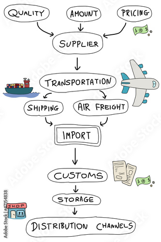 Import mind map graph - import-export business