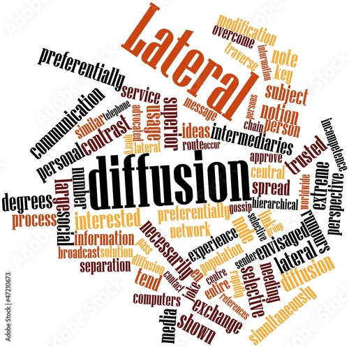 Word cloud for Lateral diffusion