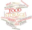 Word cloud for Food storage