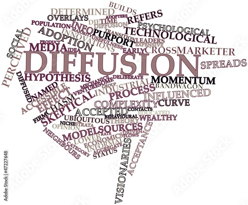 Word cloud for Diffusion