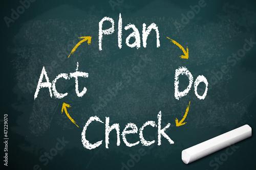 Kreidetafel mit Plan-Do-Check-Act