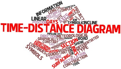 Word cloud for Time-distance diagram