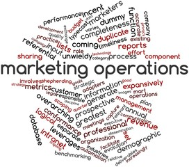 Word cloud for Marketing operations