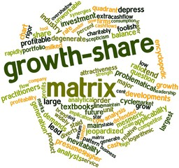Word cloud for Growth-share matrix