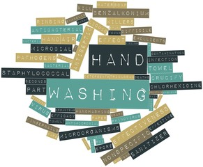 Word cloud for Hand washing
