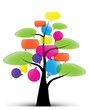 arbre concept : bulles langages