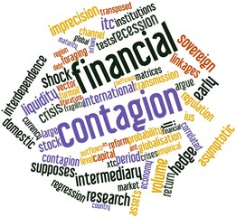 Word cloud for Financial contagion