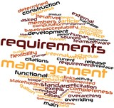 Word cloud for Requirements management poster