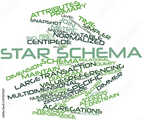 Word cloud for Star schema