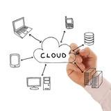 Fototapety Businessman drawing a Cloud