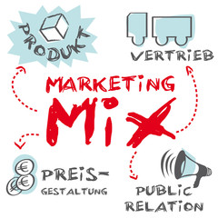 Marketing Mix Illustration