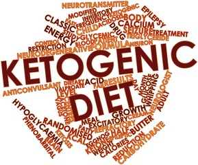 Word cloud for Ketogenic diet