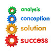 Analysis Conception Solution Success