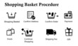 Shopping Cart Procedure
