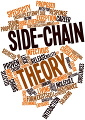 Word cloud for Side-chain theory