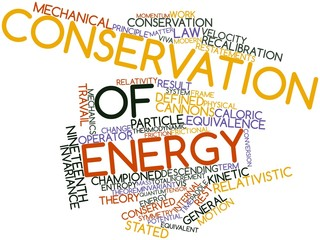 Word cloud for Conservation of energy