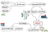 Product import - mind map vector illustration