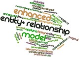 Word cloud for Enhanced entity-relationship model poster