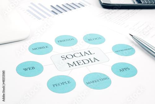 Social Media business concept flow chart. Tablet, smartphone