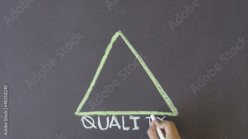Time, Quality, Money Triangle