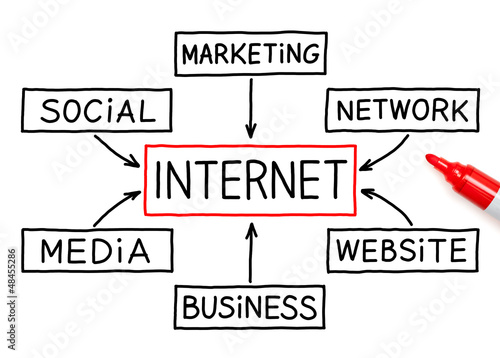 Internet Flow Chart Red Marker