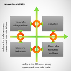 Innovative abilities. Business diagram chart