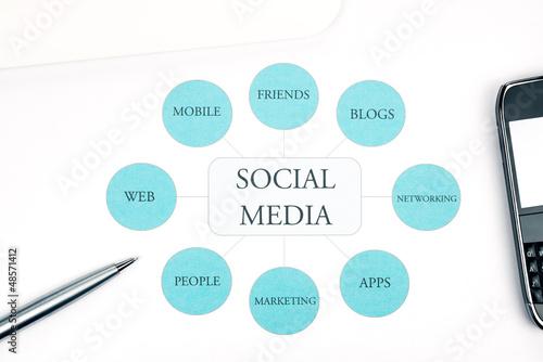 Social Media business concept flow chart.