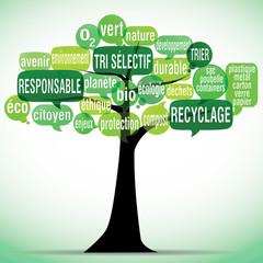 nuage de mots bulles silhouette : recyclage