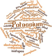 Word cloud for Potassium