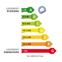 Etiquette classement énergétique des batiments en kwH