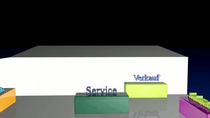Service, Sonderposten