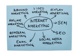 Internet Marketing Diagram