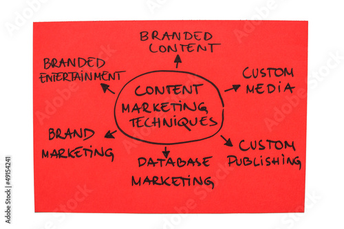 Content Marketing Techniques