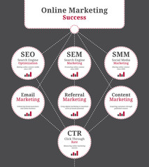 Online marketing elements