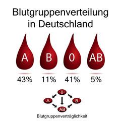 Blutgruppenverteilung in Deutschland