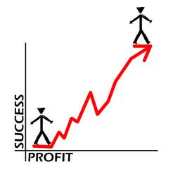 Success against profit