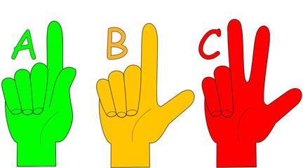 das ABC Gestik mit Fingern