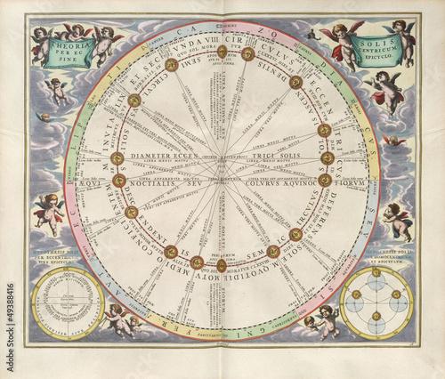 Astronomical chart, Vintage - 49388416