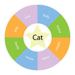 Cat circular concept with colors and star