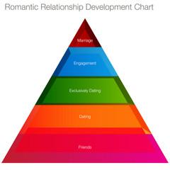 Romantic Relationship Chart