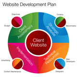 Website Development Chart